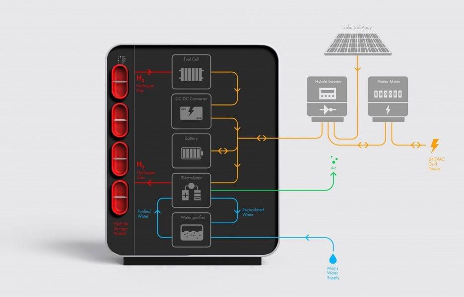 סוללת מימן תספק חשמל ביתי למשך יומיים
