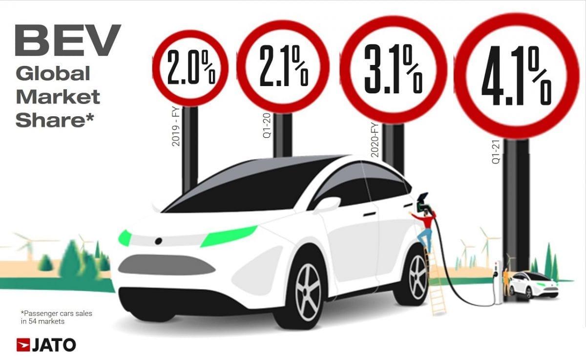 זינוק במכירת מכוניות חשמליות בעולם: בשלושה חודשים של 2021 נמכר מספר דומה לכל המכוניות שנמכרו ב-2017